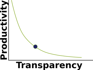 The Trade Off Between Productivity and Transparency