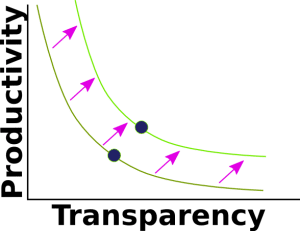 The Trade Off Between Productivity and Transparency - shift