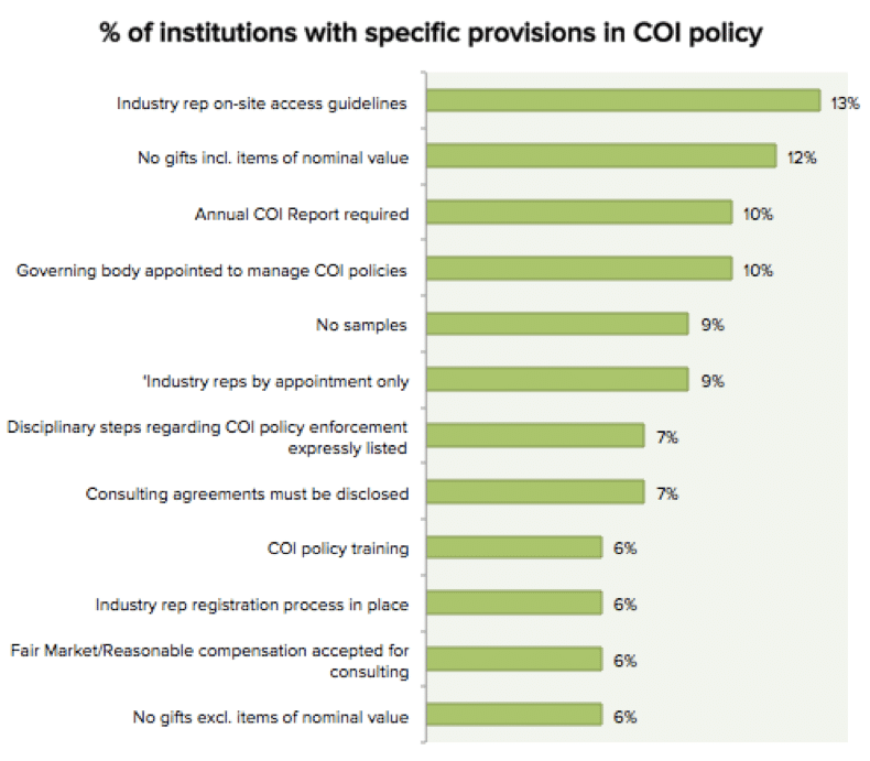 % of institutions with specific provisions in their COI policies