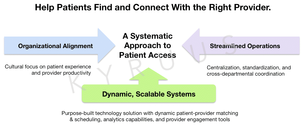 SystematicApproachToPatientAccess