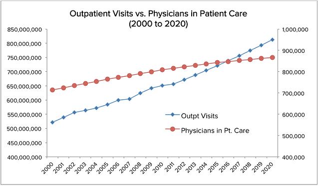 Physician Shortage chart