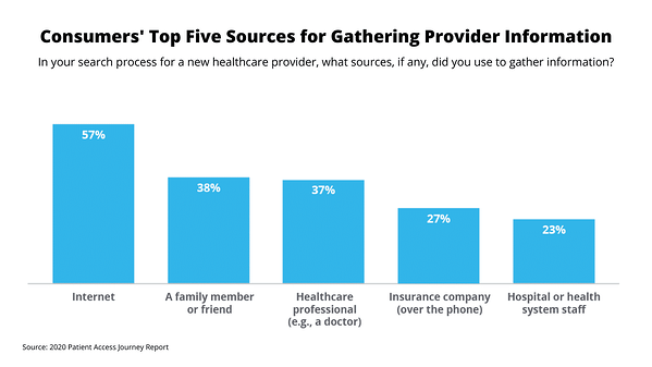 Patient Access Journey Report 2020: Gathering Provider Info