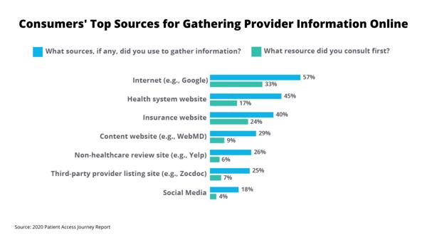 Patient Access Journey Report 2020: Gathering Provider Info Online