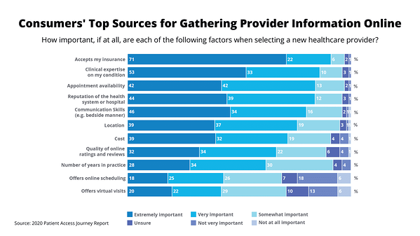 Patient Access Journey Report: Selecting a New Provider