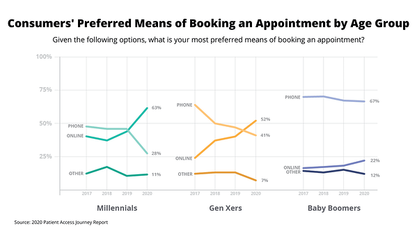 Patient Access Journey Report 2020: Preferred Booking by Age Group
