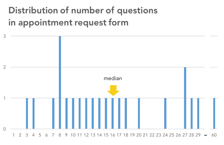 Engaging Patients Through Appointment Request Forms: How Much is Too ...