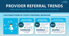 2018 Physician Referral Trends Report - Kyruus