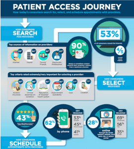 Resources - Patient Access Journey Report Infographics - Kyruus
