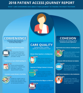 Resources - Patient Access Journey Research Report - Infographic