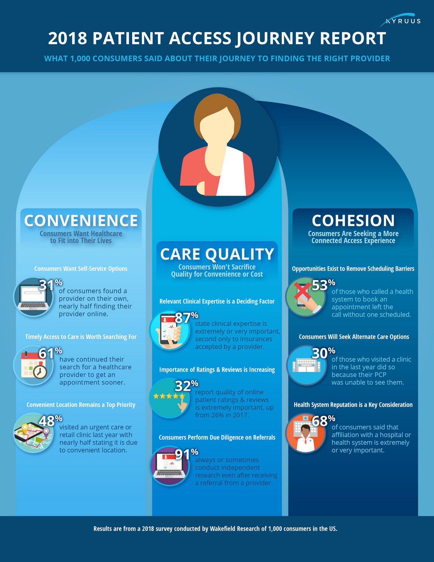 Patient Access Research Report - infographic by Kyruus - Patient Access Journey Research