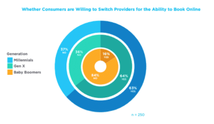 consumers willing to switch health providers for the ability to book online