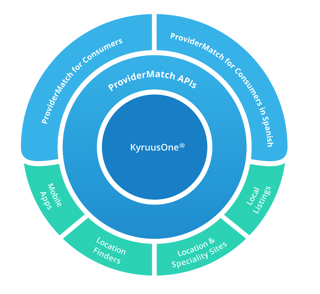 Kyruus Provider Directory